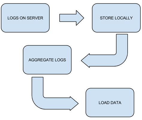 Intro to Building Data Pipelines in Python with Luigi